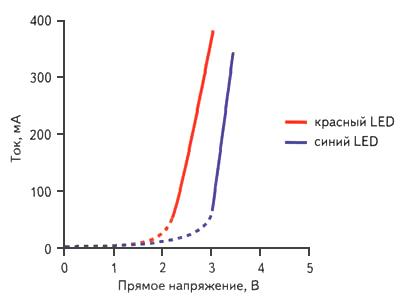 метод экспоненциальной модуляции: