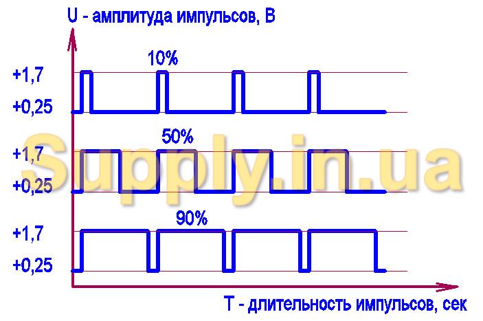 как зависит яркость светодиода от заполнения шим функциями зимнего термобелья